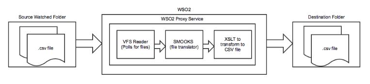 wso2flow1