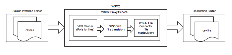 wso2flow2